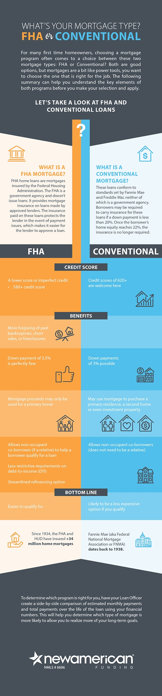 FHA vs. Conventional Infographic