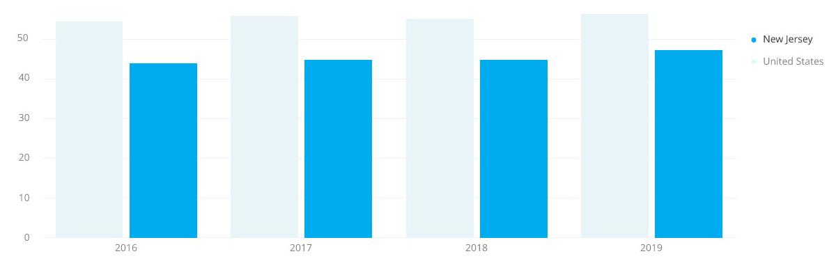 New Jersey Job Stats