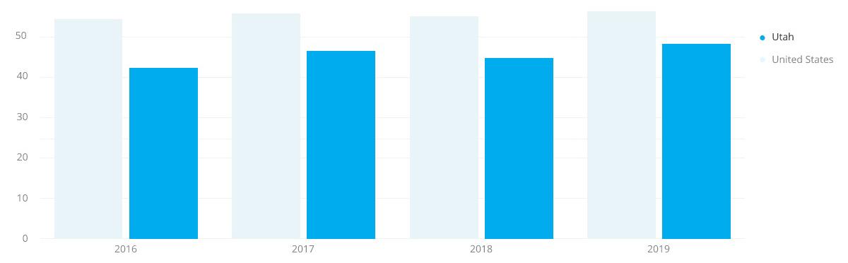 Utah Job Stats