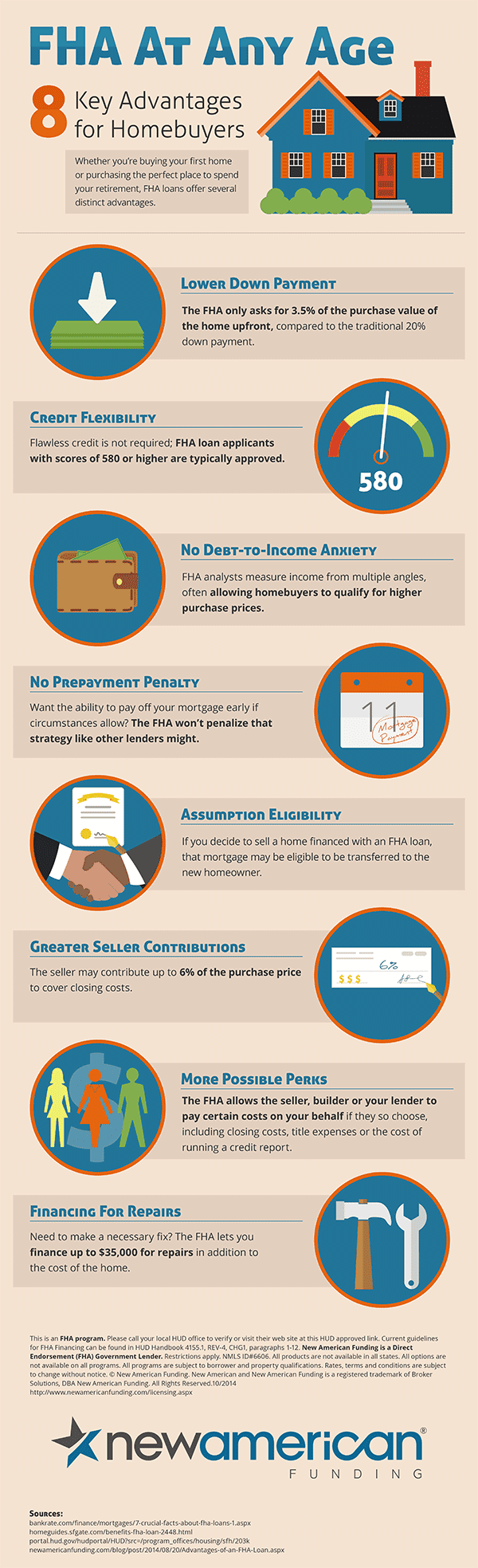 FHA at Any Age Infographic