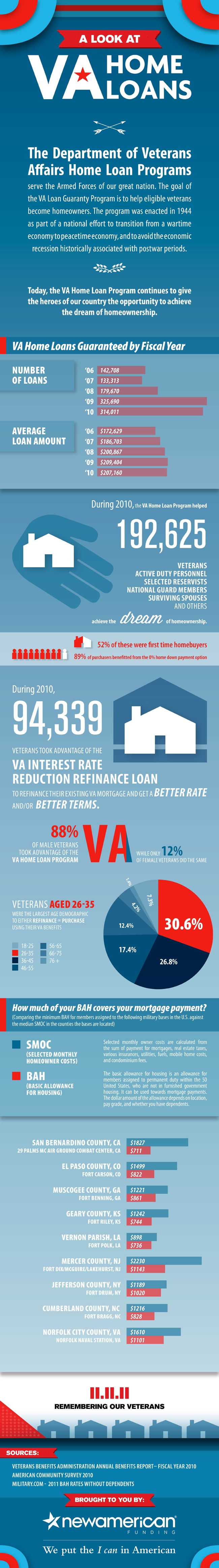 A Look at VA Home Loans