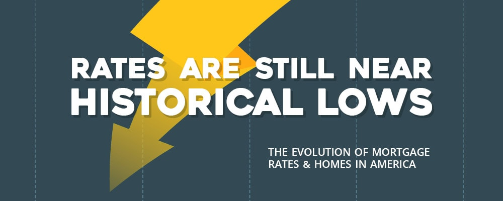 Rates Are Still Near Historical Lows - Infographic