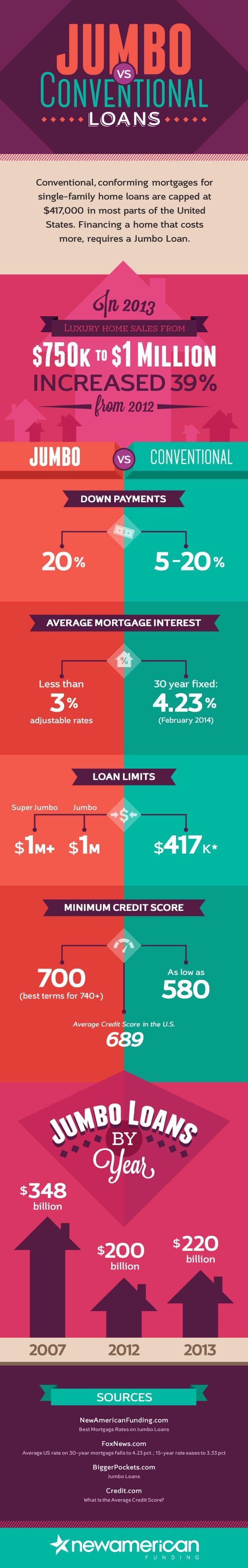 Jumbo vs. Conventional Loans