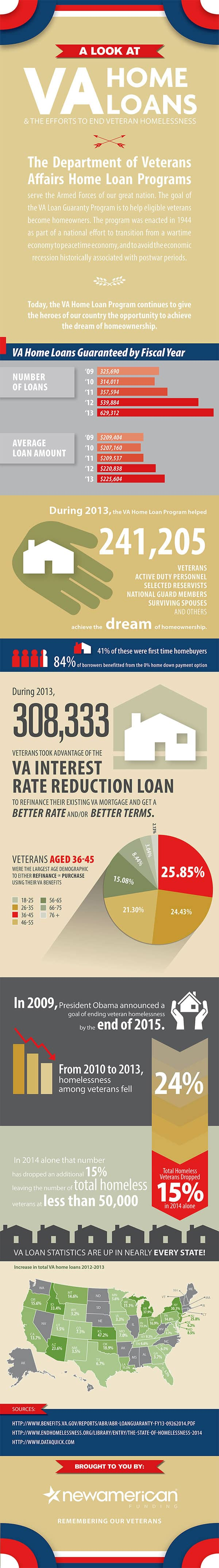 VA Home Loans and the Efforts to End Veteran Homelessness Infographic