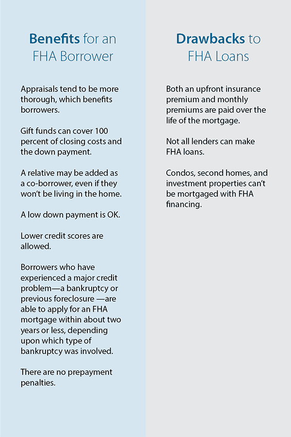 Benefits and Drawbacks for an FHA Borrower