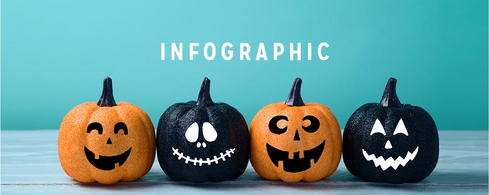 Halloween Spending Statistics